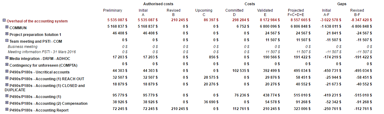 Example of costs-follow up according to deliverables